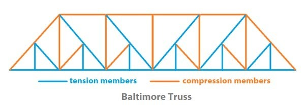The role of short members in Baltimore truss bridges - Model
